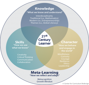 http://curriculumredesign.org/our-work/four-dimensional-21st-century-education-learning-competencies-future-2030/
