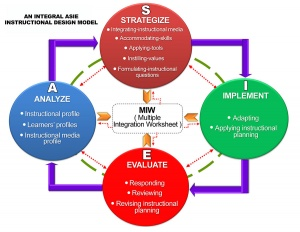 The asie model collaborative instructional design system asie refers to analyze strategize implement and evaluate it is a transformation of id model which is required in redesigning reconstructing and ccuart Gallery
